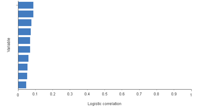 Logistic correlation between the variables