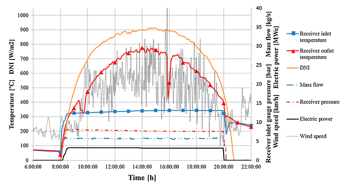Data image from the thermosolar plant