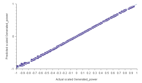 Linear regression analysis of the generated power